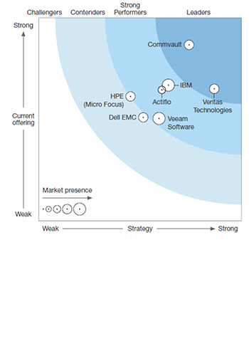 Rapport Forrester Wave on Data Resiliency Solutions
