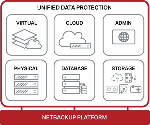 NetBackup: Introducing the NetBackup RestAPI