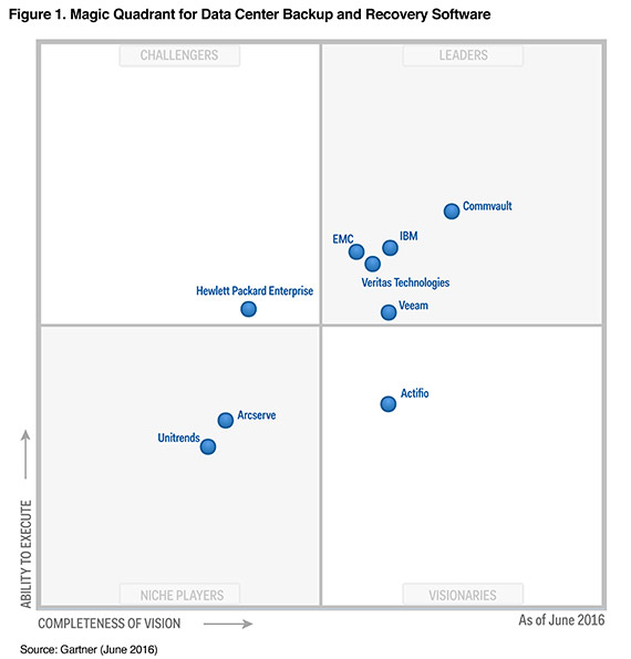 Gartner Magic Quadrant for Datacenter Backup and Recovery Software
