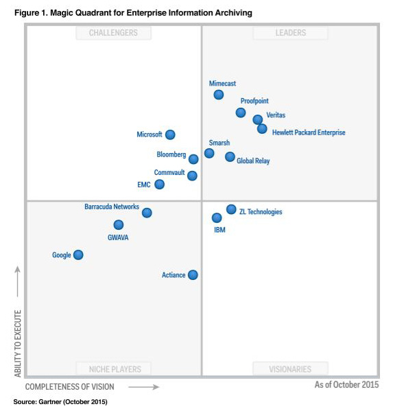 Gartner Magic Quadrant for Enterprise Information Archiving